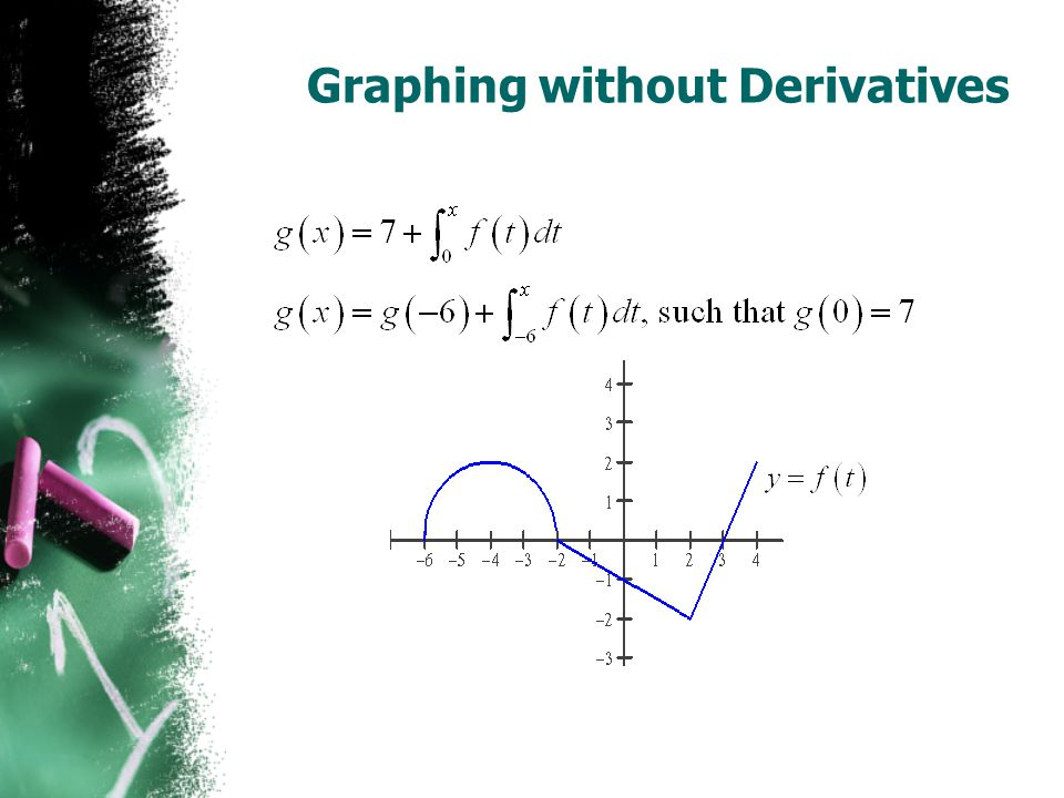 Graphing without Derivatives