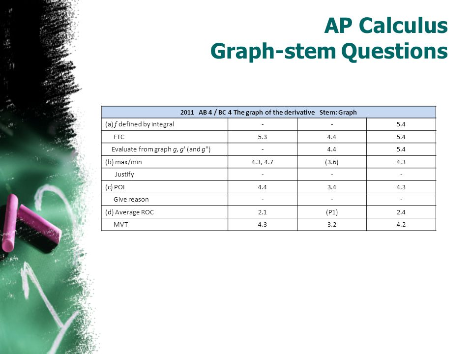 AP Calculus Graph-stem Questions