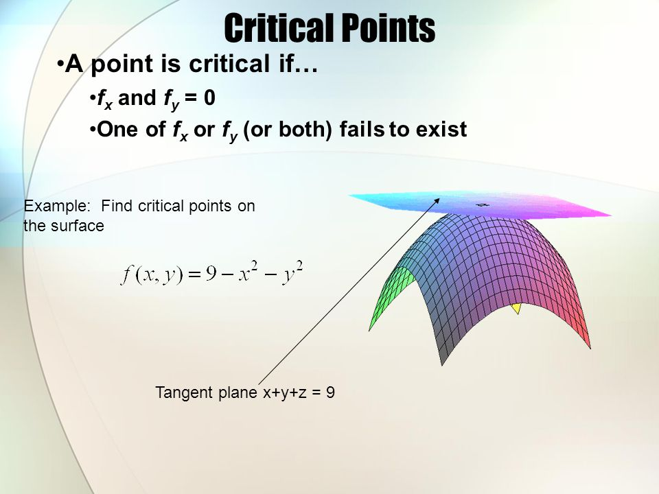 Critical Points A point is critical if… fx and fy = 0