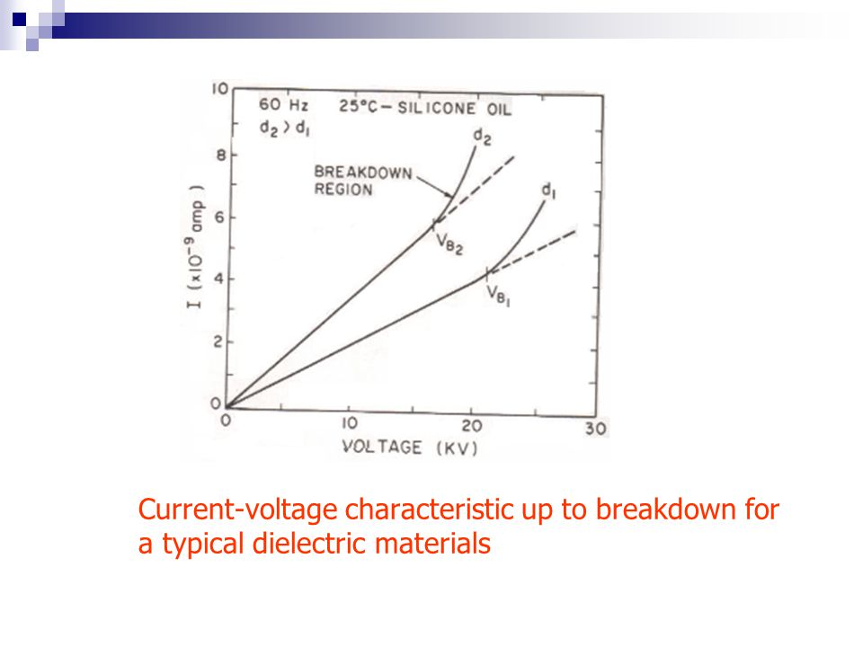 Current-voltage characteristic up to breakdown for a typical dielectric materials