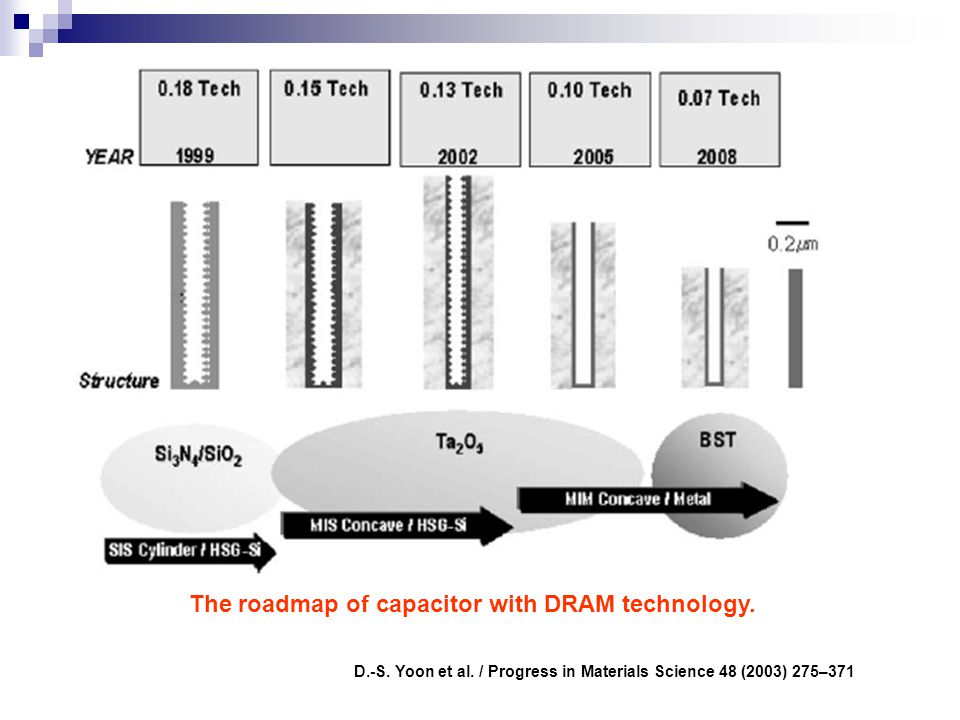 The roadmap of capacitor with DRAM technology.