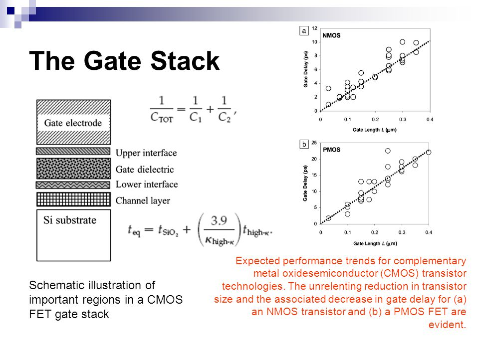 The Gate Stack