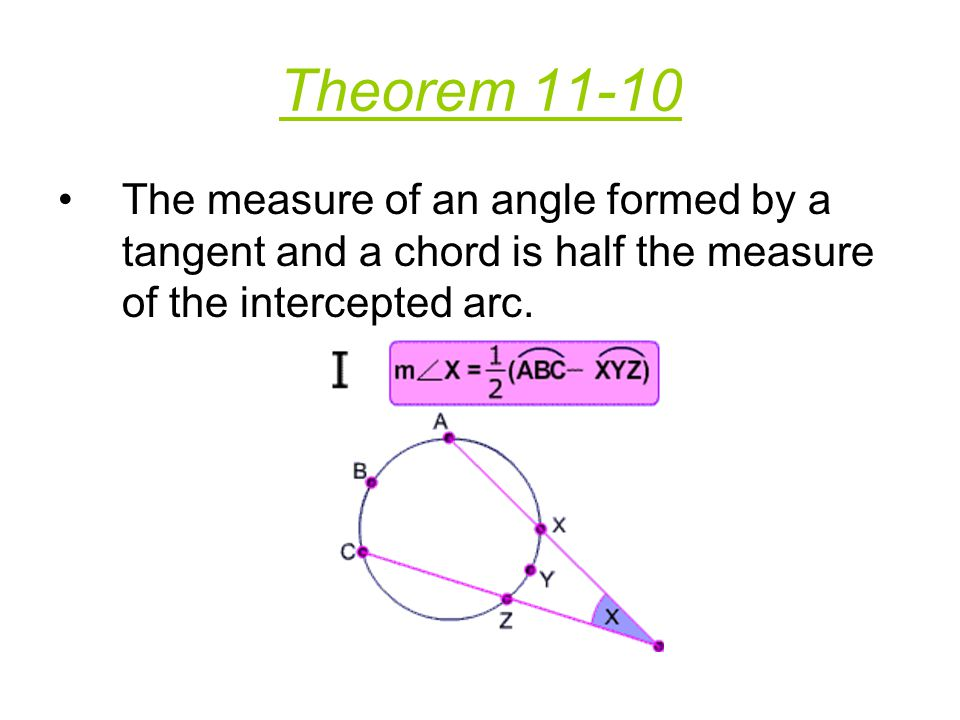 Theorem 11-10 The measure of an angle formed by a tangent and a chord is half the measure of the intercepted arc.
