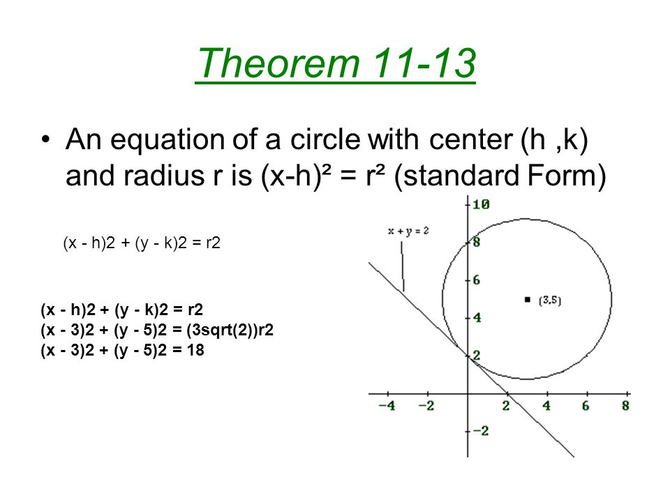 Theorem 11-13 An equation of a circle with center (h ,k) and radius r is (x-h)² = r² (standard Form)