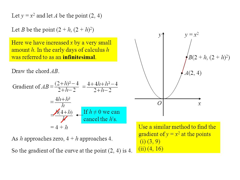Let y = x2 and let A be the point (2, 4)