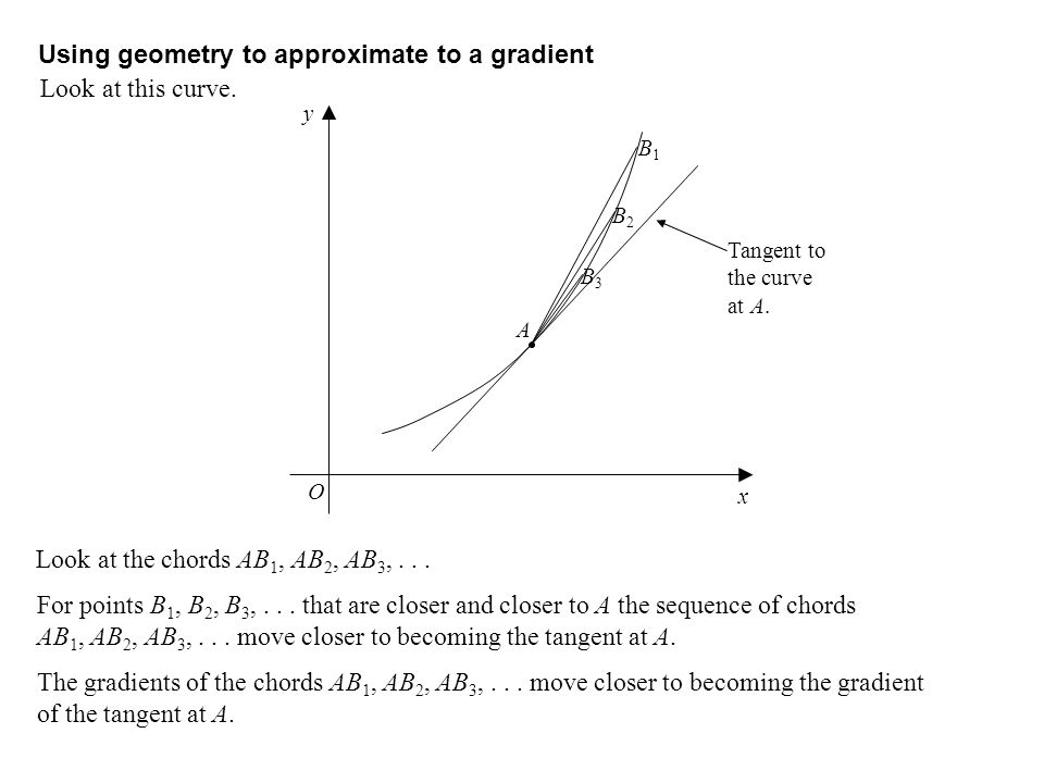 Using geometry to approximate to a gradient Look at this curve.