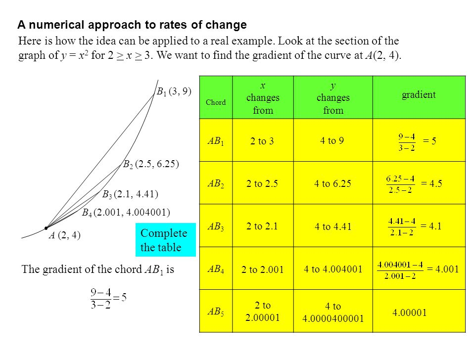 A numerical approach to rates of change
