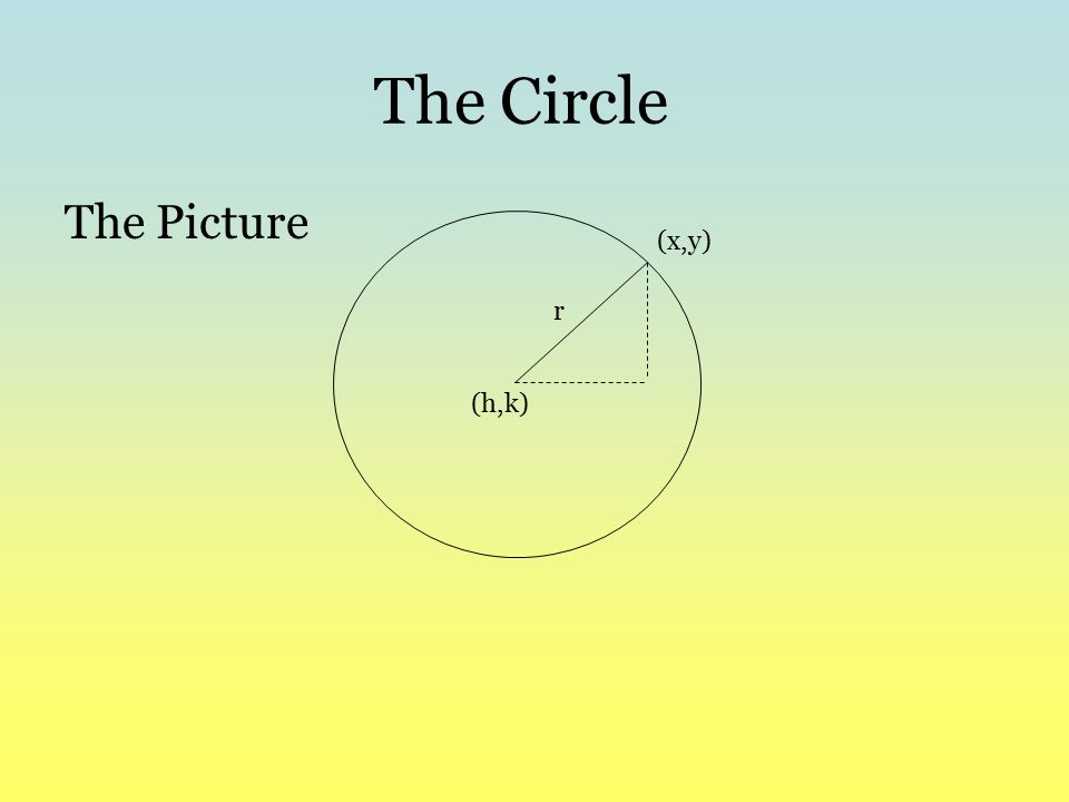 The Circle The Picture (x,y) r (h,k)