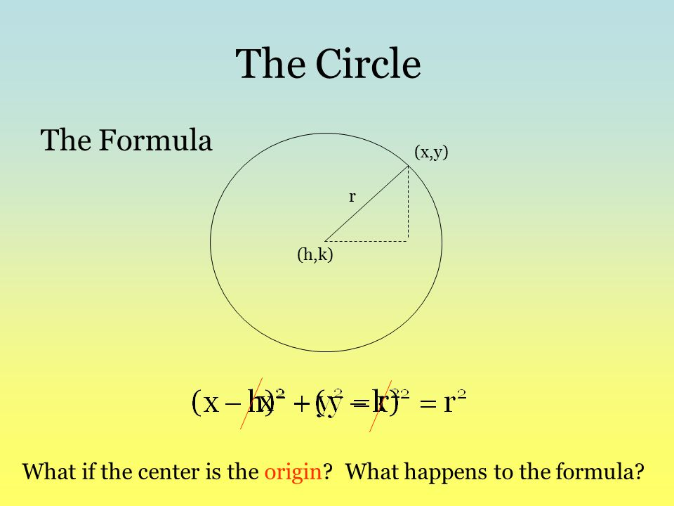 The Circle The Formula. (x,y) r. (h,k) What if the center is the origin.