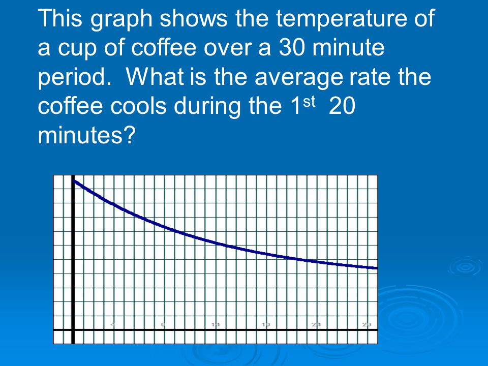 This graph shows the temperature of a cup of coffee over a 30 minute period.