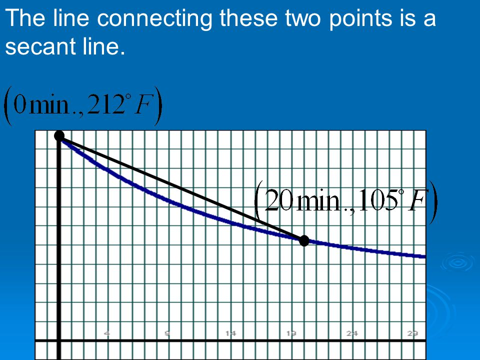 The line connecting these two points is a secant line.