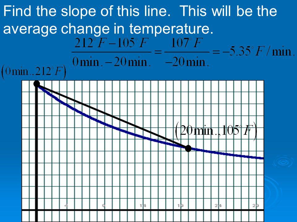 Find the slope of this line