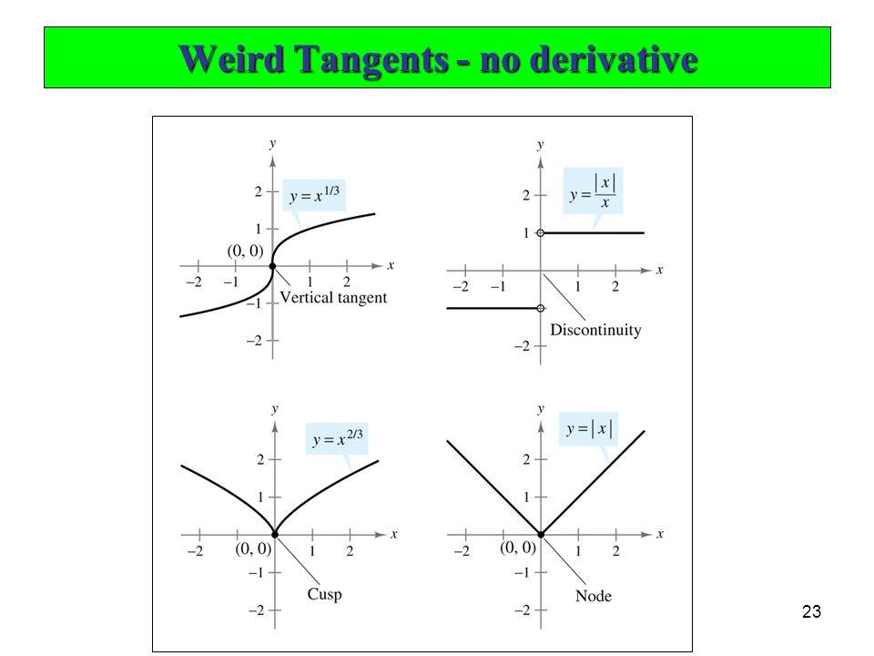 Weird Tangents - no derivative