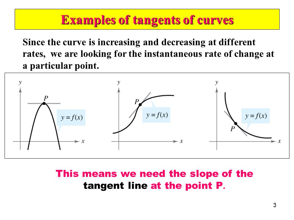 Examples of tangents of curves