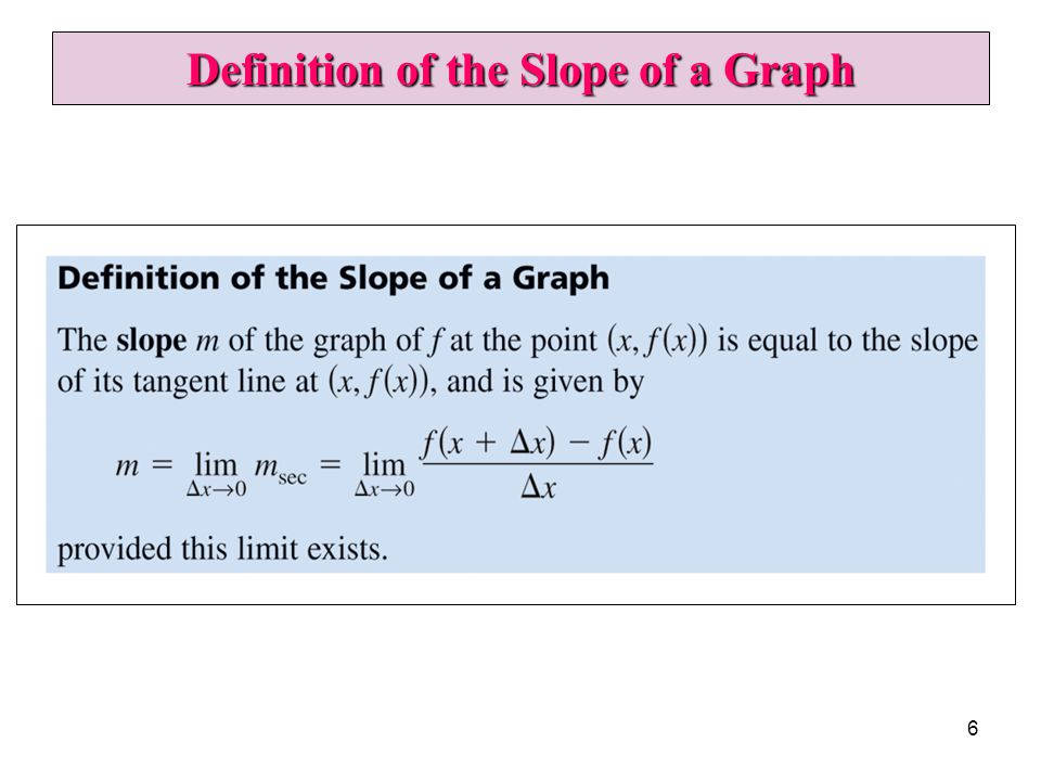 Definition of the Slope of a Graph