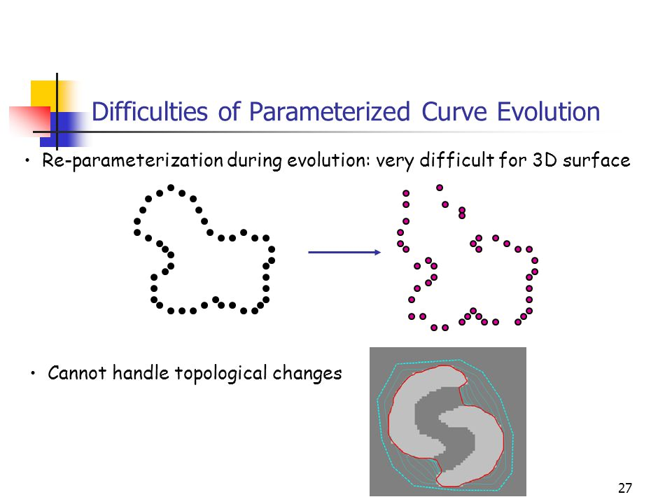 Difficulties of Parameterized Curve Evolution
