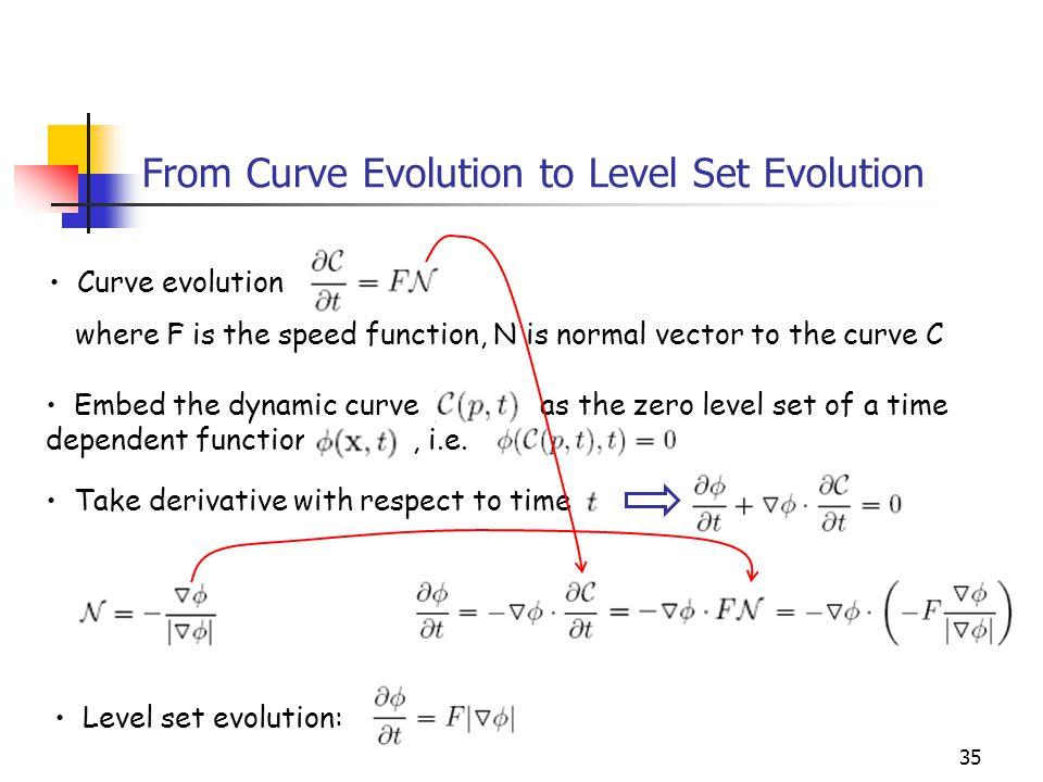 From Curve Evolution to Level Set Evolution