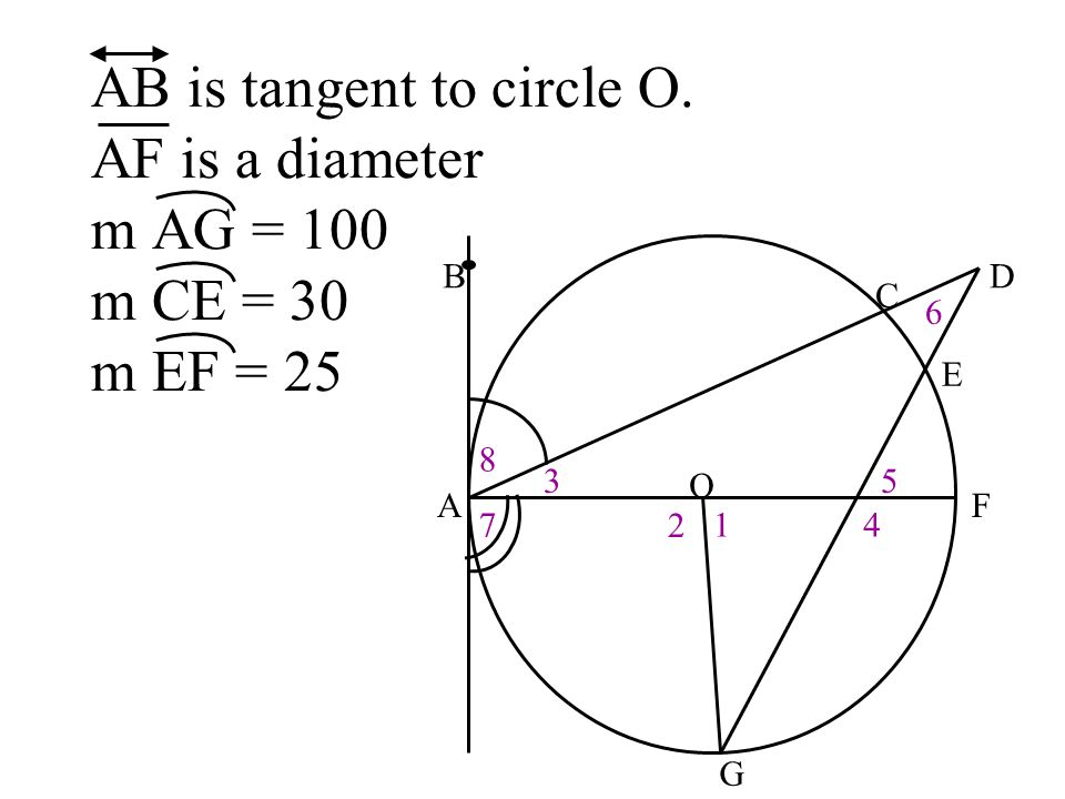 AB is tangent to circle O