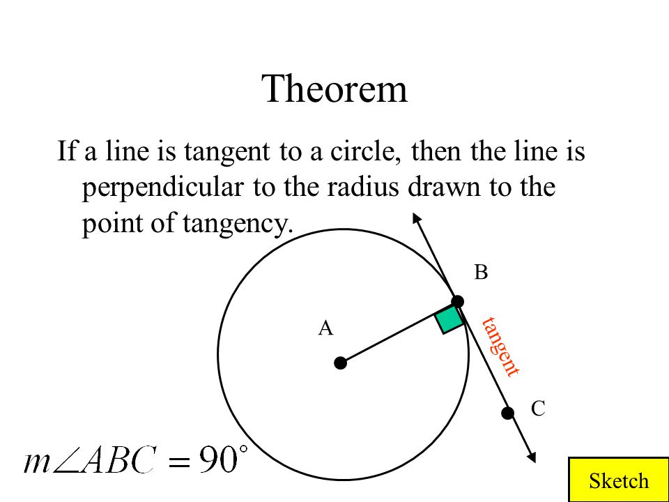 Theorem If a line is tangent to a circle, then the line is perpendicular to the radius drawn to the point of tangency.