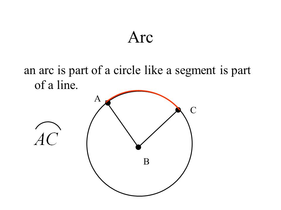 Arc an arc is part of a circle like a segment is part of a line. A C B