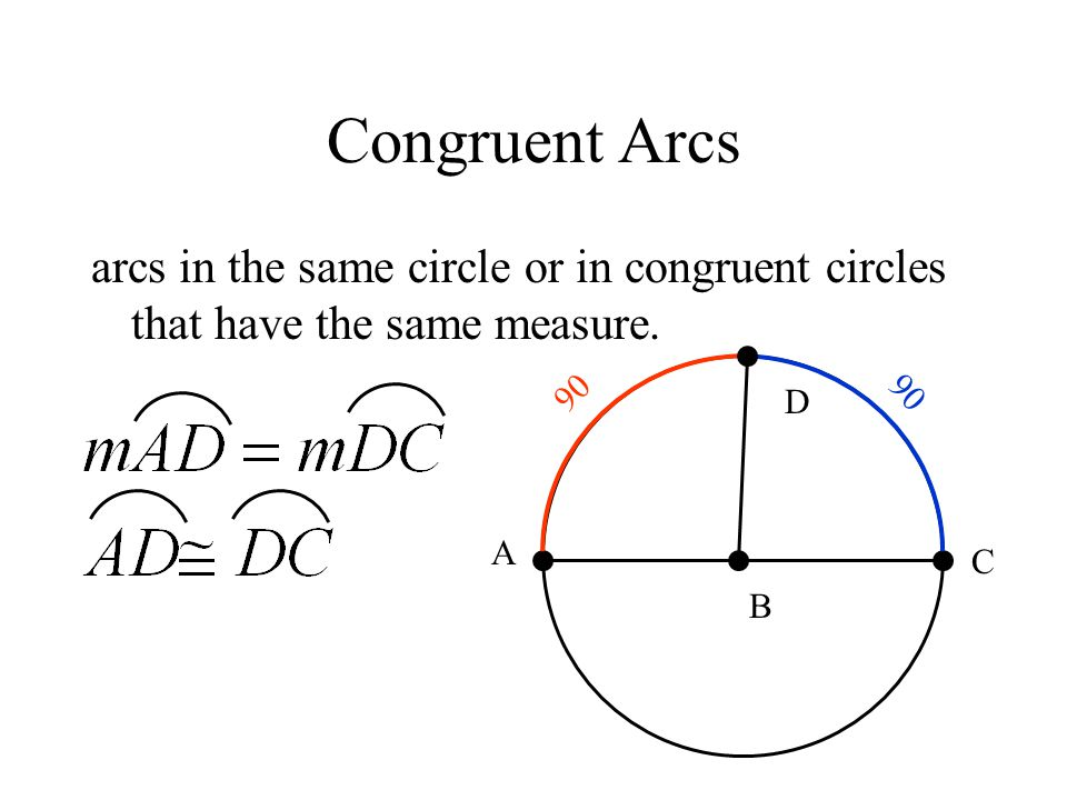Congruent Arcs arcs in the same circle or in congruent circles that have the same measure. 90. 90.