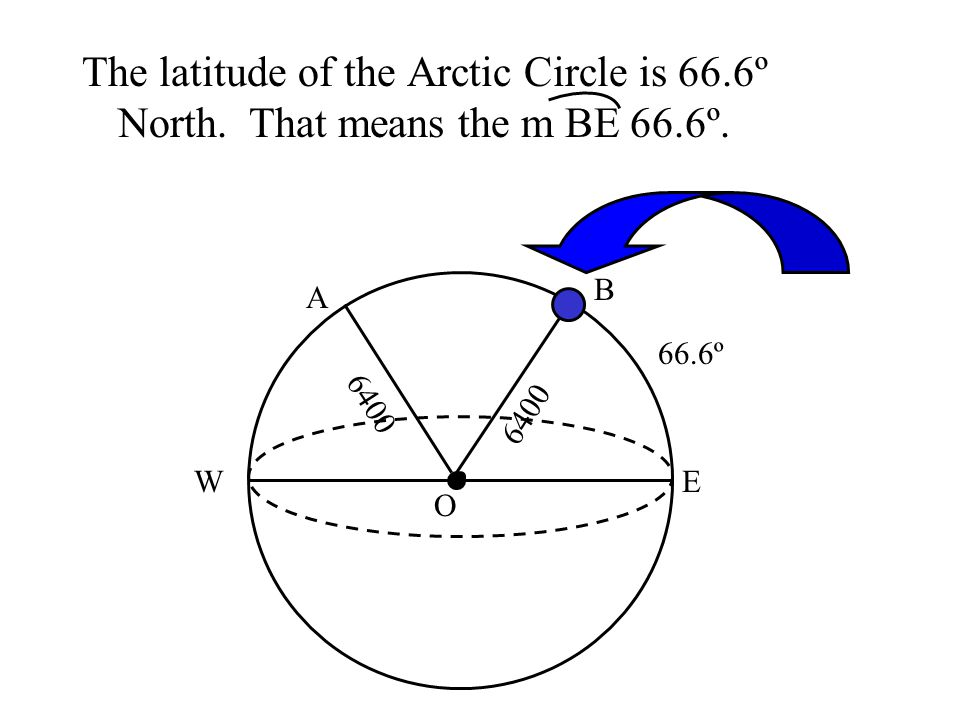 The latitude of the Arctic Circle is 66. 6º North