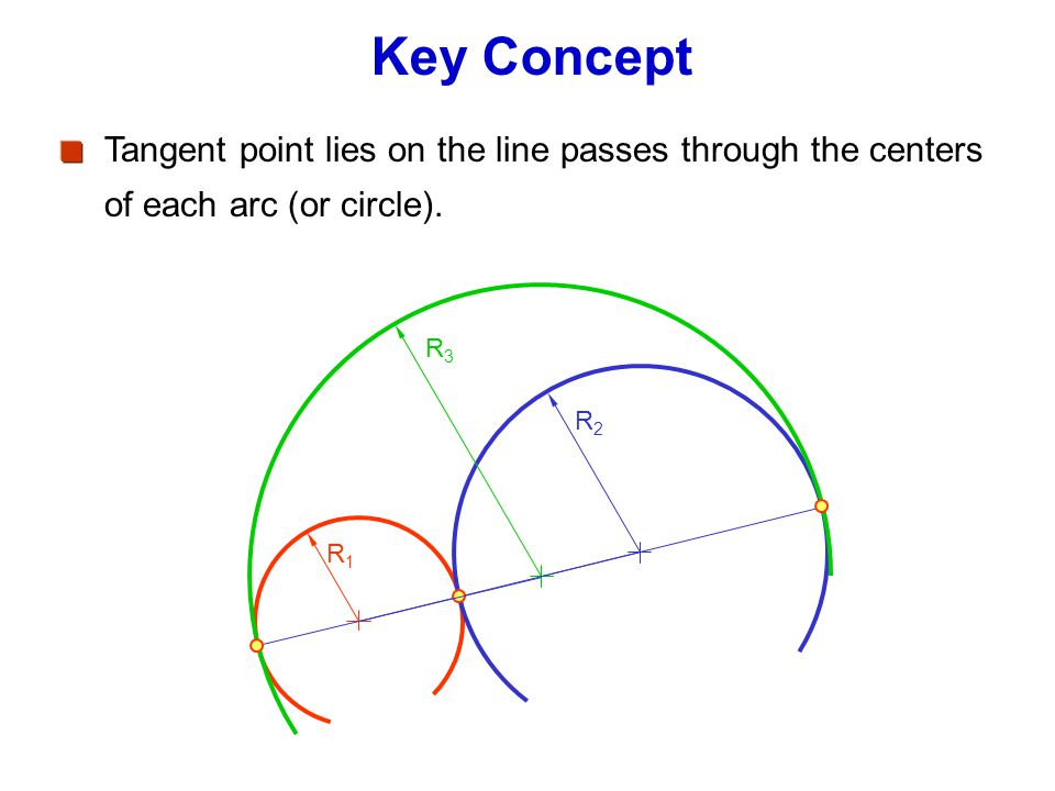 Key Concept Tangent point lies on the line passes through the centers of each arc (or circle). R3.