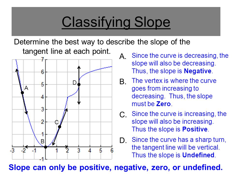 Slope can only be positive, negative, zero, or undefined.