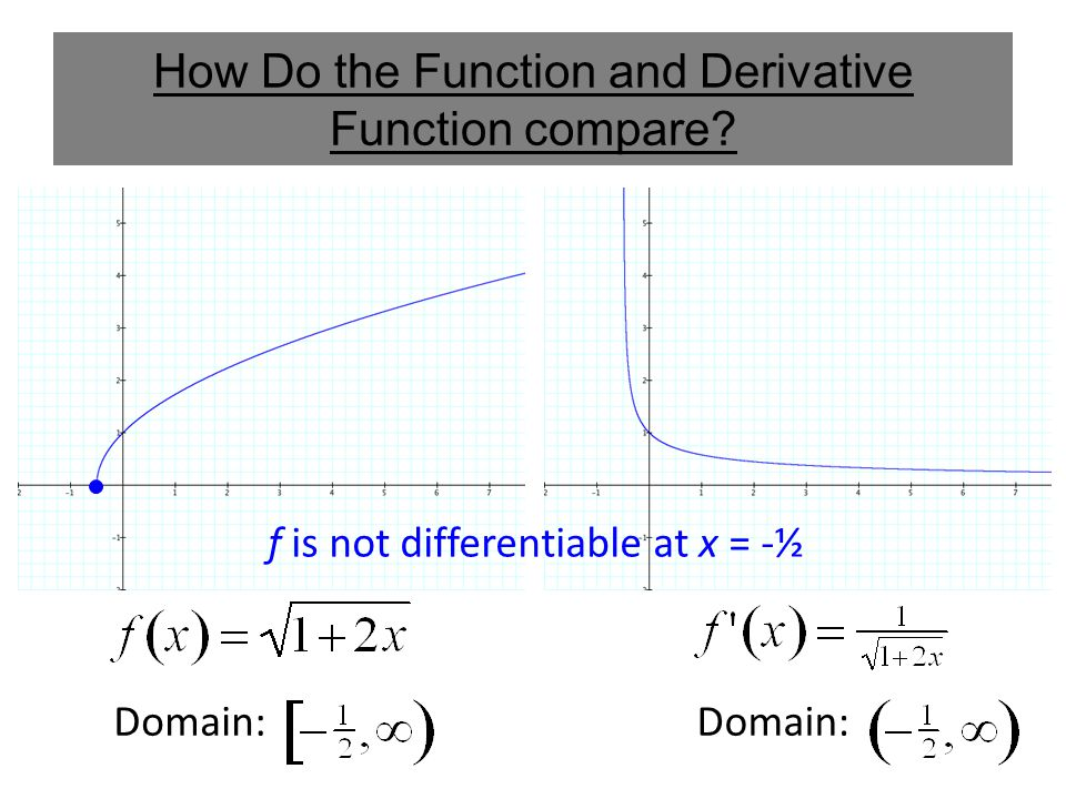 How Do the Function and Derivative Function compare