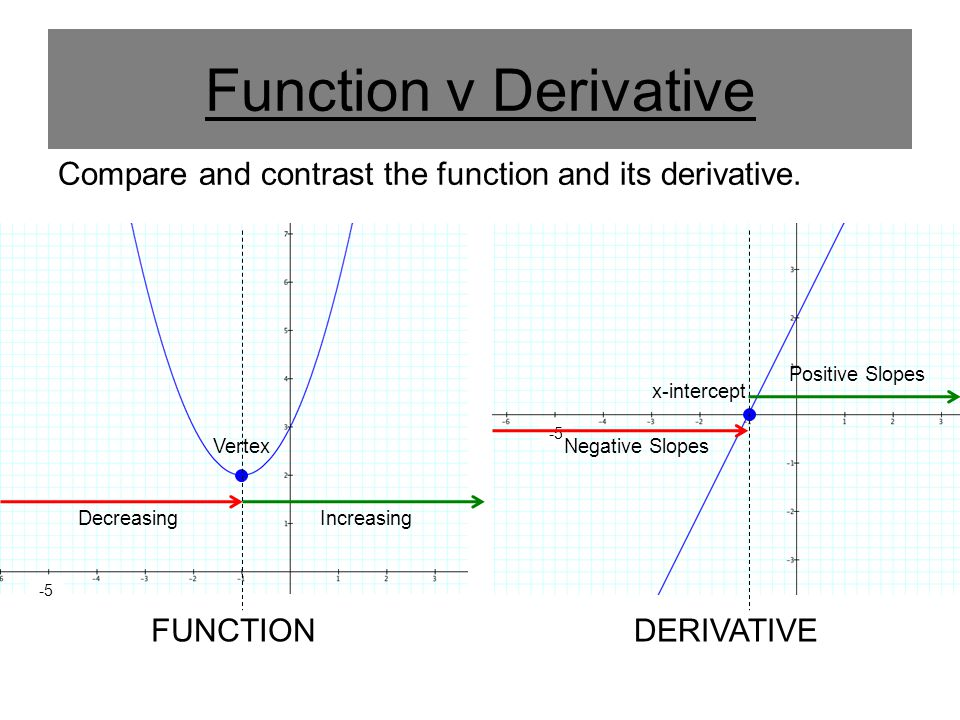 Function v Derivative Compare and contrast the function and its derivative. Positive Slopes. x-intercept.