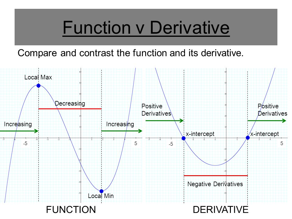 Function v Derivative Compare and contrast the function and its derivative. Local Max. Decreasing.