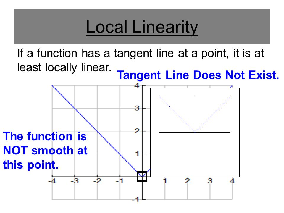 Local Linearity If a function has a tangent line at a point, it is at least locally linear. Tangent Line Does Not Exist.