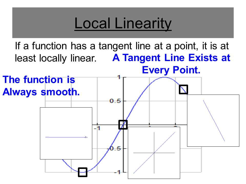 A Tangent Line Exists at Every Point.