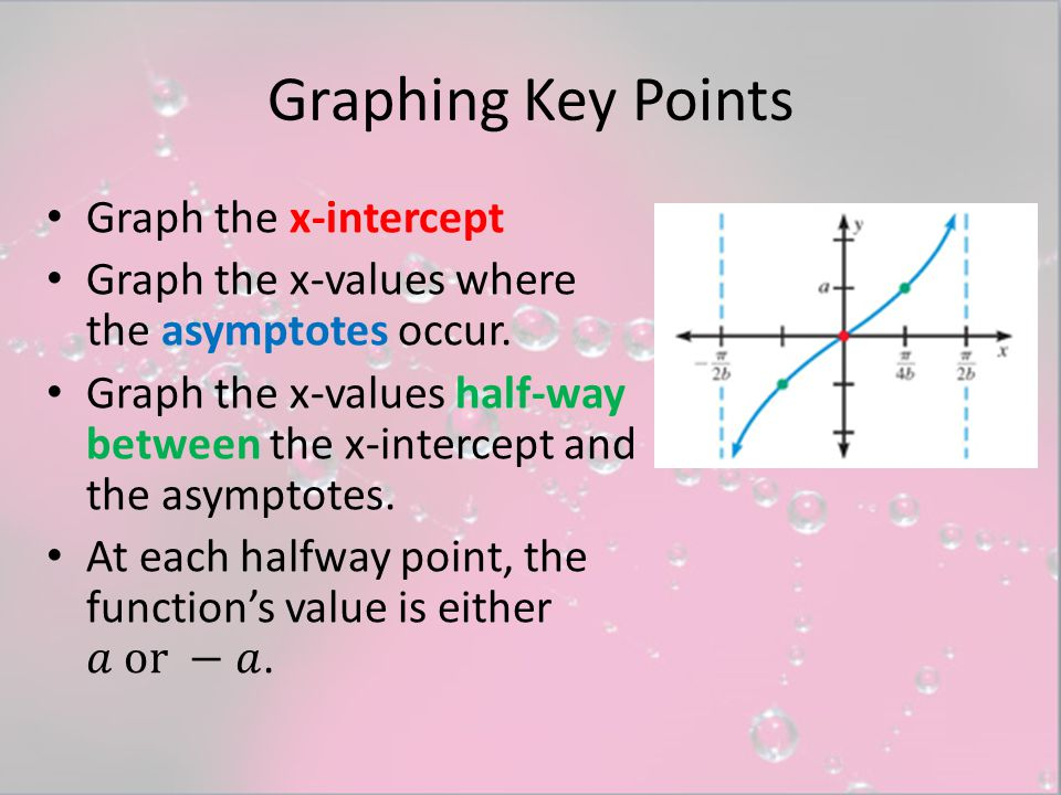 Graphing Key Points Graph the x-intercept