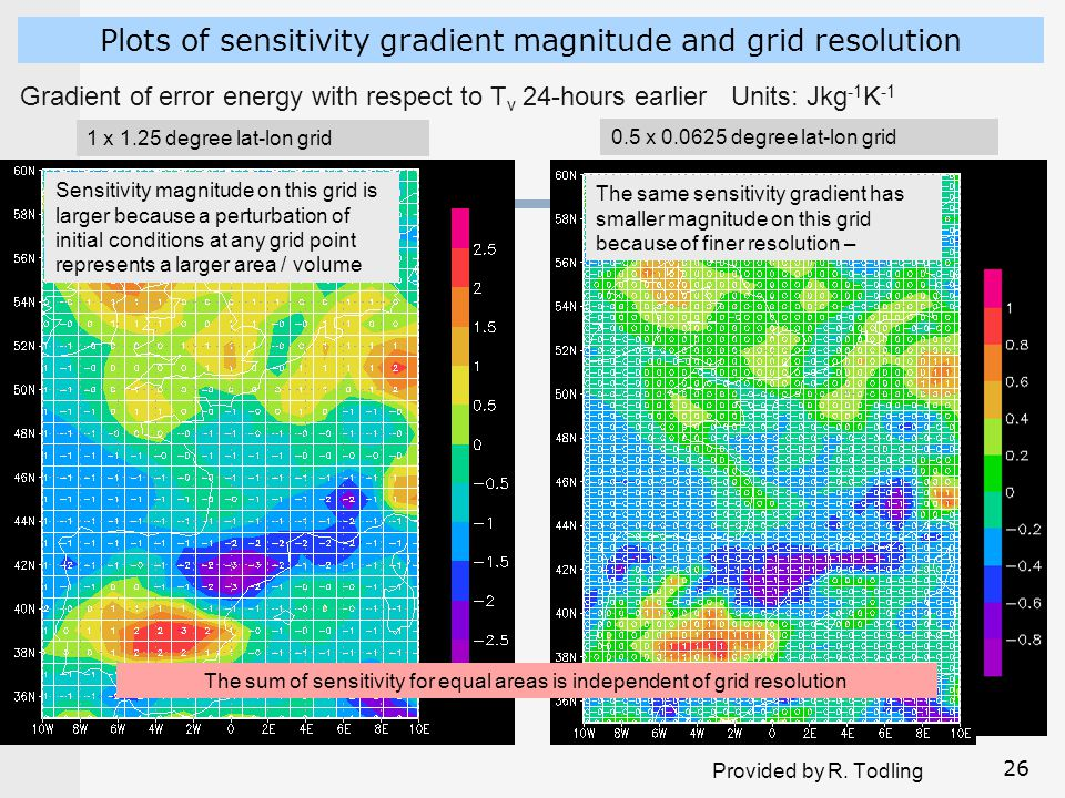 Plots of sensitivity gradient magnitude and grid resolution