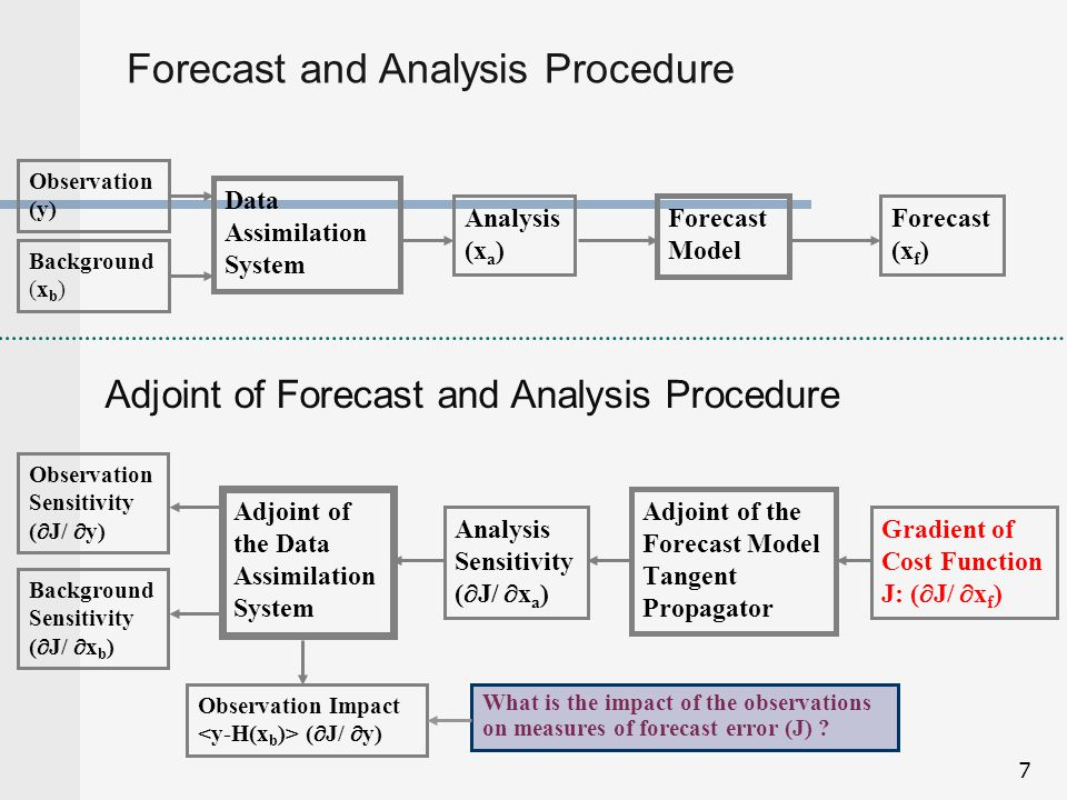 Forecast and Analysis Procedure