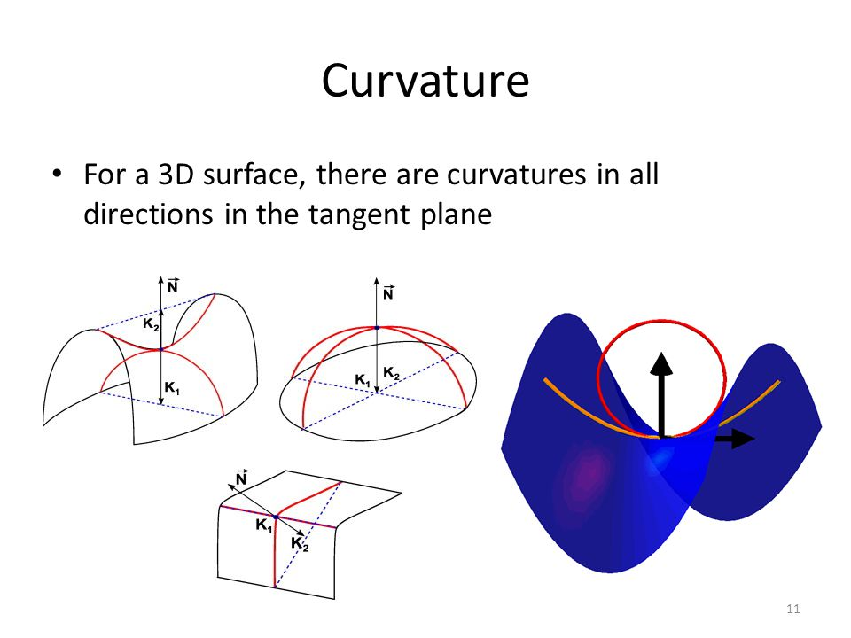 Curvature For a 3D surface, there are curvatures in all directions in the tangent plane