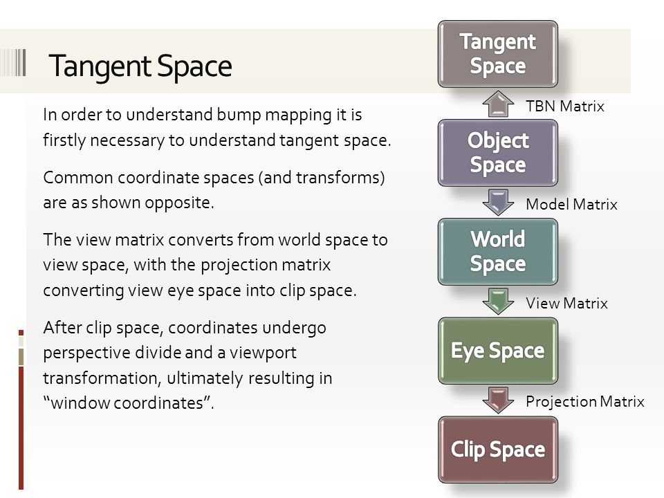 Tangent Space Object Space. World Space. Eye Space. Clip Space. TBN Matrix. Model Matrix. View Matrix.