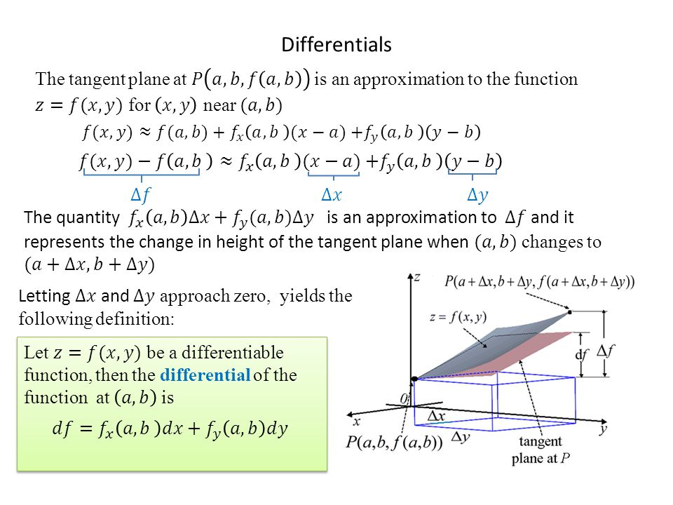 Differentials The tangent plane at 𝑃 𝑎,𝑏, 𝑓 𝑎,𝑏 is an approximation to the function 𝑧=𝑓(𝑥,𝑦) for 𝑥,𝑦 near (𝑎,𝑏)