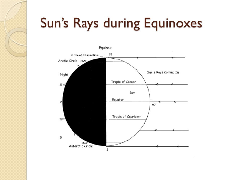 Sun's Rays during Equinoxes
