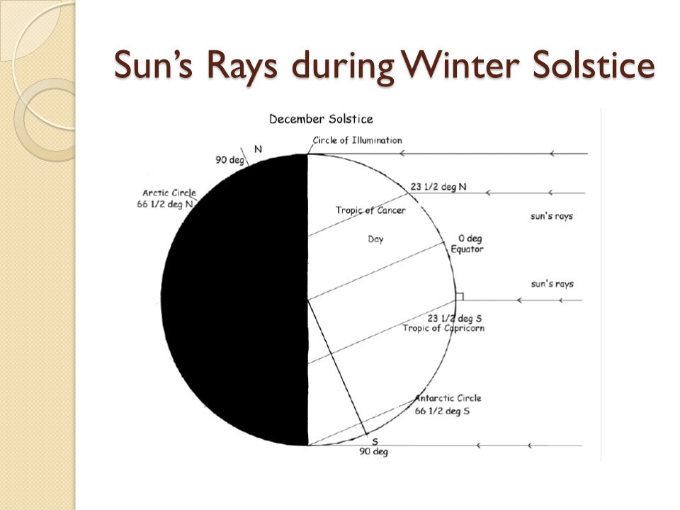 Sun's Rays during Winter Solstice