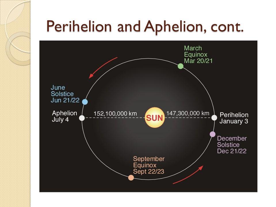 Perihelion and Aphelion, cont.