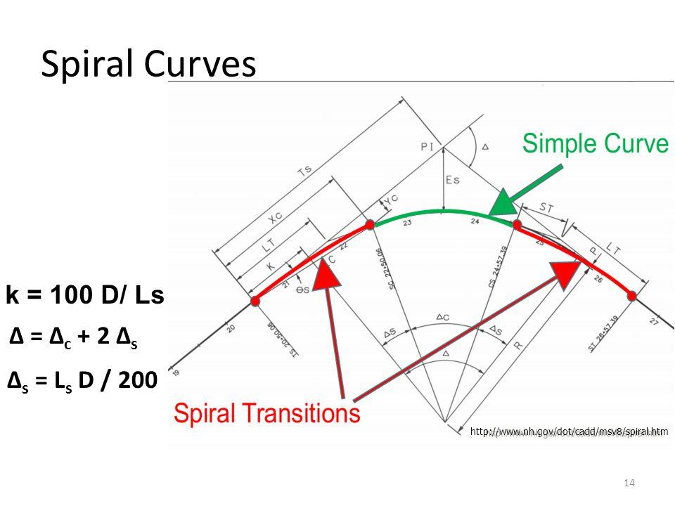 Spiral Curves k = 100 D/ Ls Δ = Δc + 2 Δs Δs = Ls D / 200