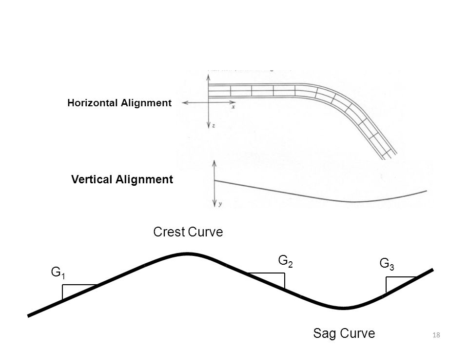 Horizontal Alignment Vertical Alignment Crest Curve G2 G3 G1 Sag Curve