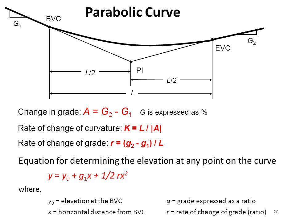 Parabolic Curve BVC. G1. G2. EVC. PI. L/2. L/2. L. Change in grade: A = G2 - G1 G is expressed as %