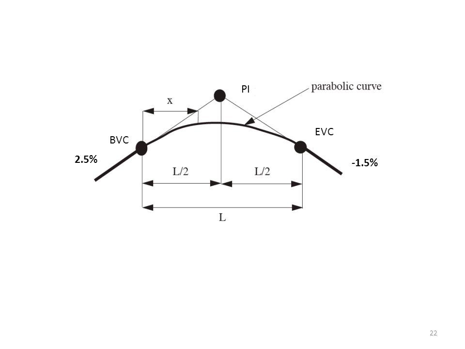PI EVC BVC 2.5% -1.5%