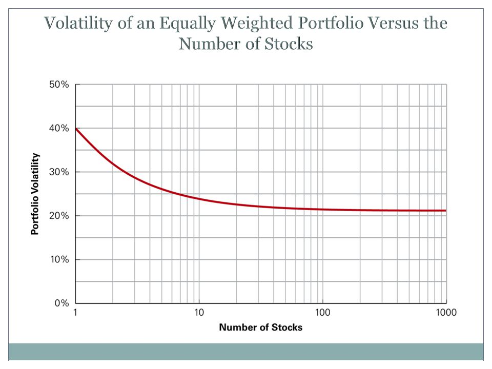 Volatility of an Equally Weighted Portfolio Versus the Number of Stocks