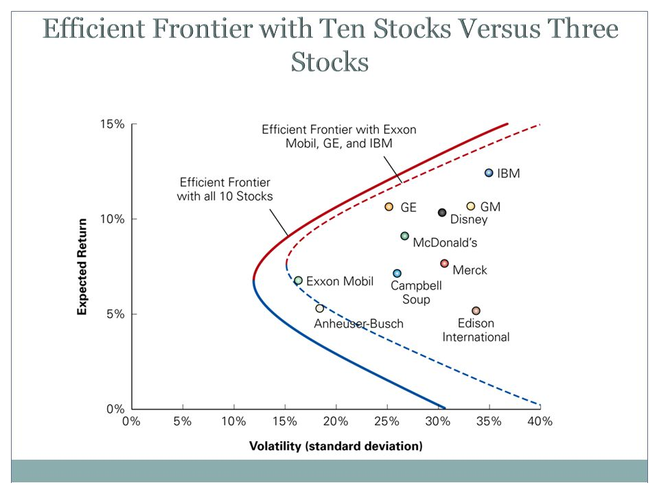 Efficient Frontier with Ten Stocks Versus Three Stocks