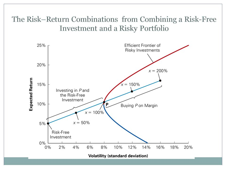 The Risk–Return Combinations from Combining a Risk-Free Investment and a Risky Portfolio