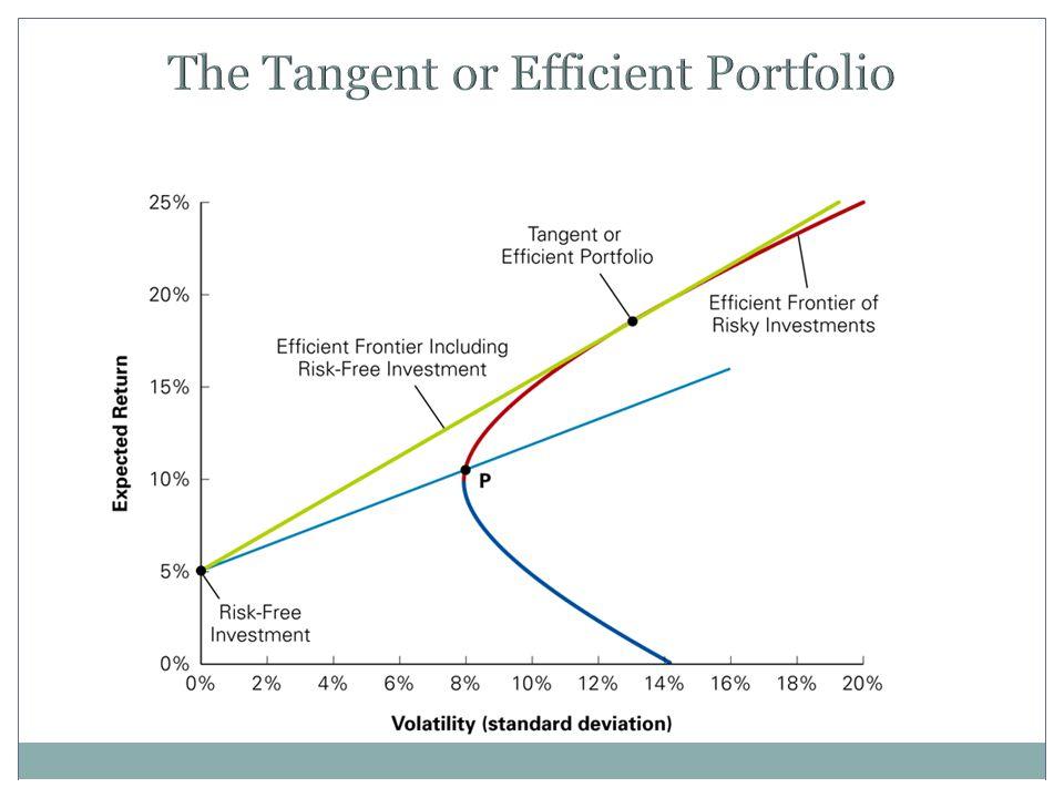 The Tangent or Efficient Portfolio